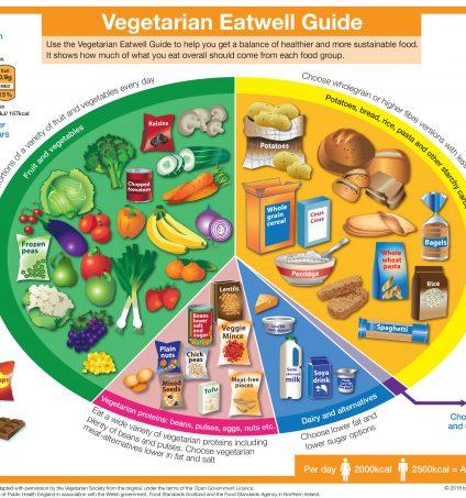 Vegetarian Eatwell Guide The Vegetarian Society